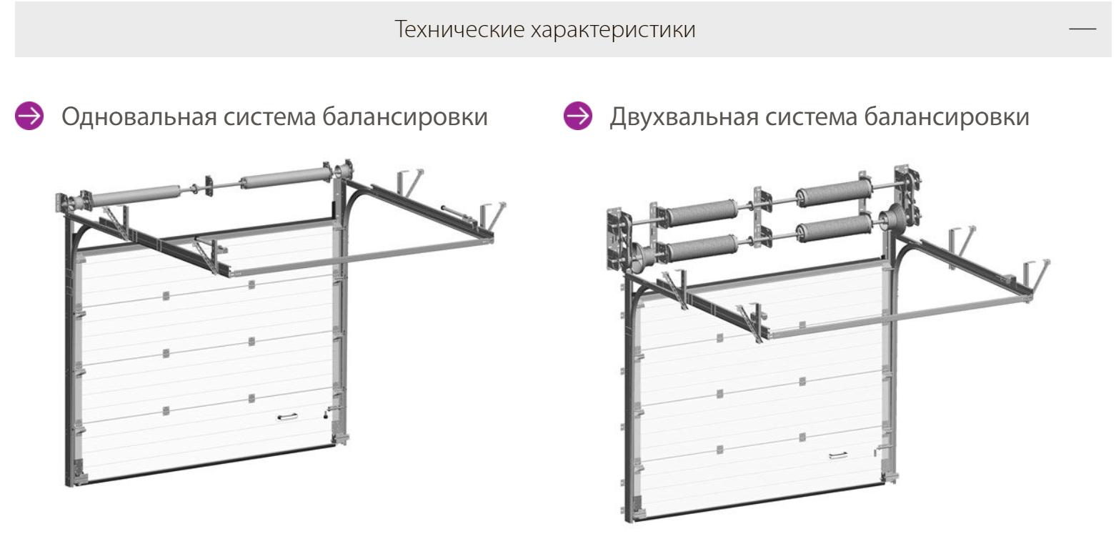 ProPlus промышленные секционные ворота